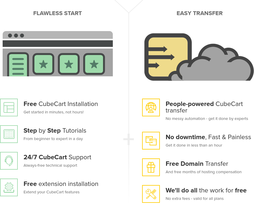 FastComet CubeCart Hosting Review – AWESOME HOSTING: Stunning Cloud Hosting With 24/7 Expert Support for Developers, Designers, or Beginners And Give The Easy Start and Pain-free Transfer
