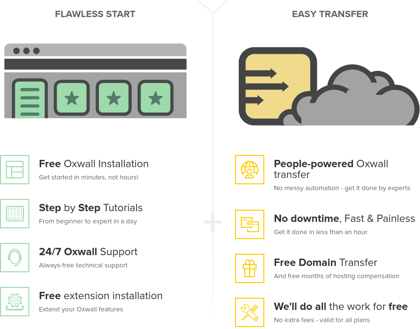 FastComet Oxwall Hosting Review – GET A FREE ACCOUNT OR SEO BUNDLE WITH 80% OFF : The Stunning Oxwall Cloud Hosting With 24/7/365 Support, Free CDN & SSD [Oxwall Hosting. Activate. Innovate]